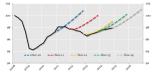 Projektimet e OECD-së për rritjen e PPB-së së eurozonës në vitet e fundit.